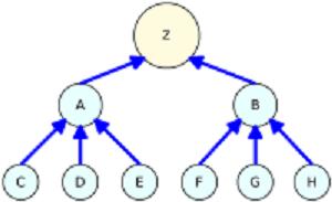Mô hình liên kết Link Pyramid